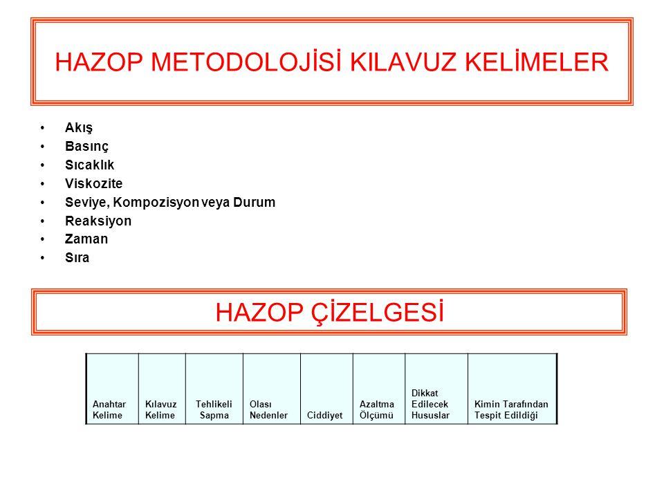 HAZOP METODOLOJİSİ KILAVUZ KELİMELER