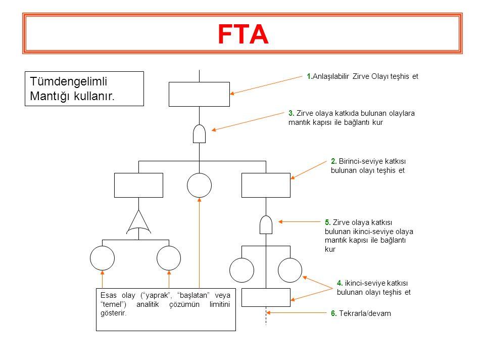 FTA Tümdengelimli Mantığı kullanır.