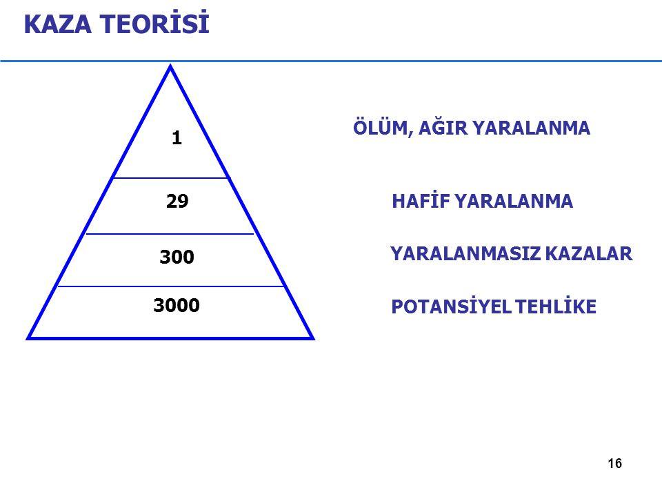 KAZA TEORİSİ 1 29 300 3000 POTANSİYEL TEHLİKE ÖLÜM, AĞIR YARALANMA