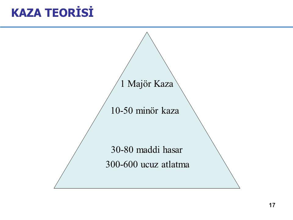 KAZA TEORİSİ 1 Majör Kaza 30-80 maddi hasar 10-50 minör kaza