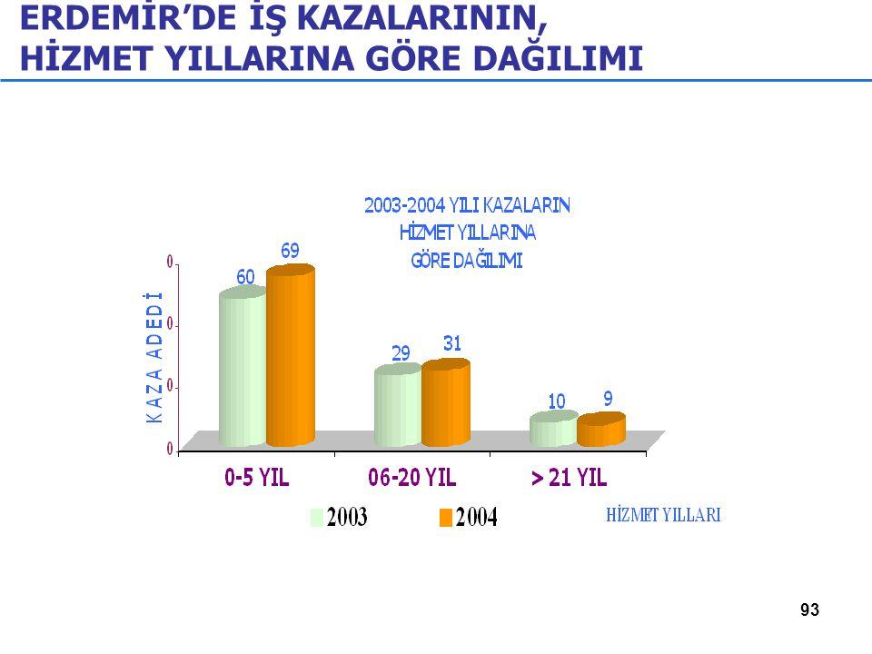 ERDEMİR'DE İŞ KAZALARININ, HİZMET YILLARINA GÖRE DAĞILIMI