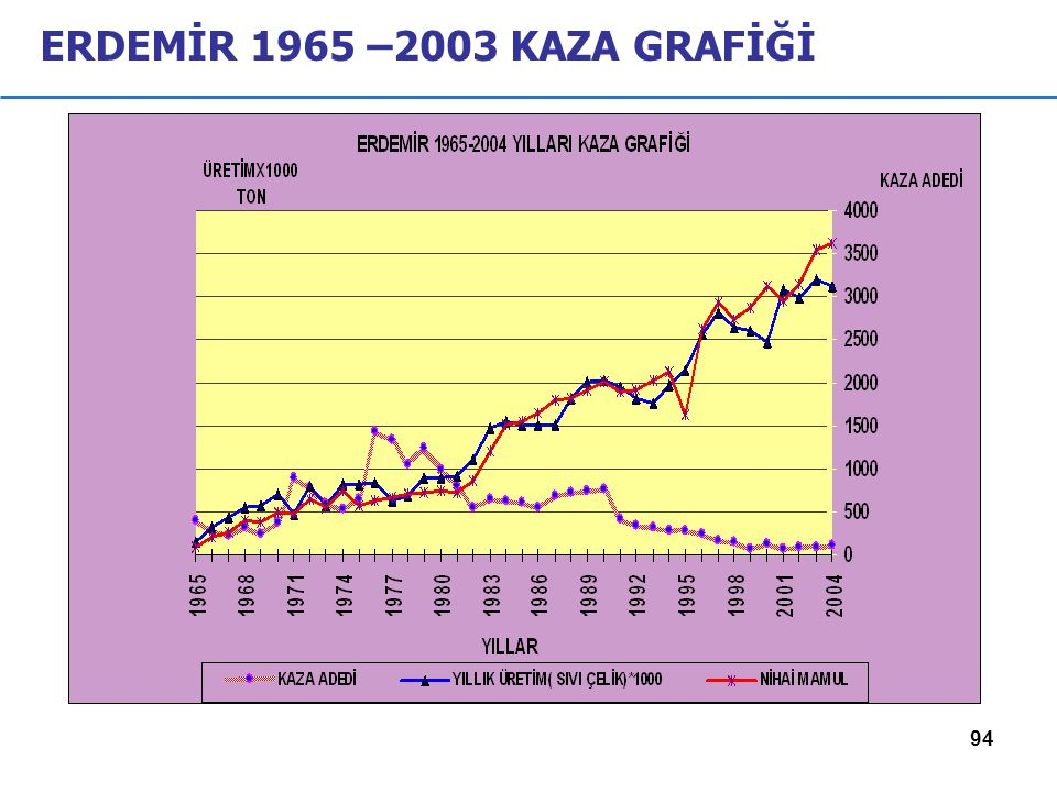 ERDEMİR 1965 –2003 KAZA GRAFİĞİ