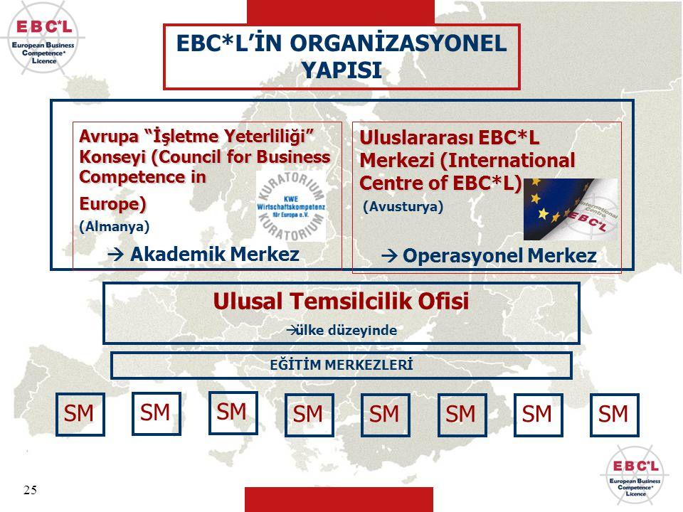 EBC*L'İN ORGANİZASYONEL YAPISI Ulusal Temsilcilik Ofisi