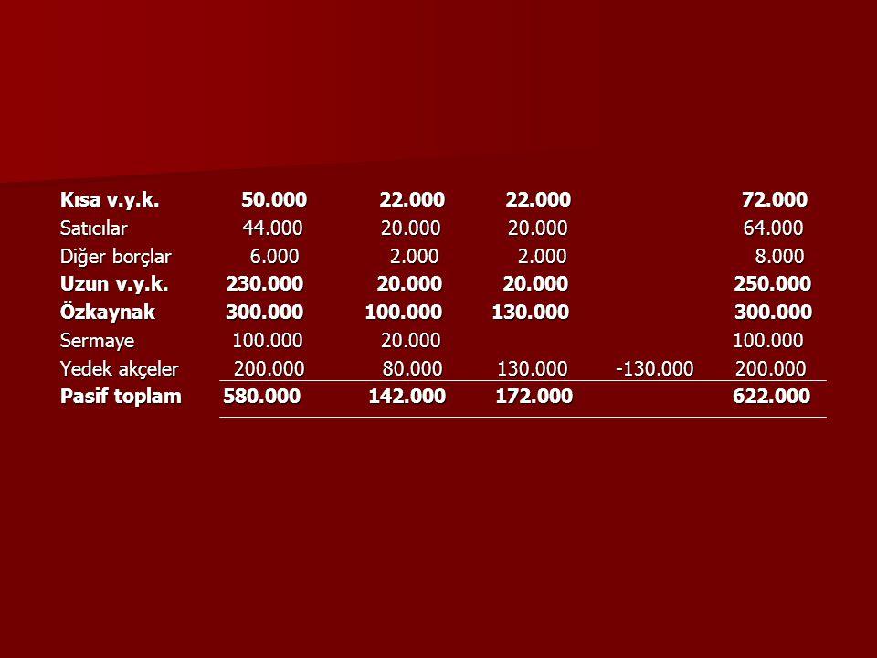 Kısa v.y.k. 50.000 22.000 22.000 72.000