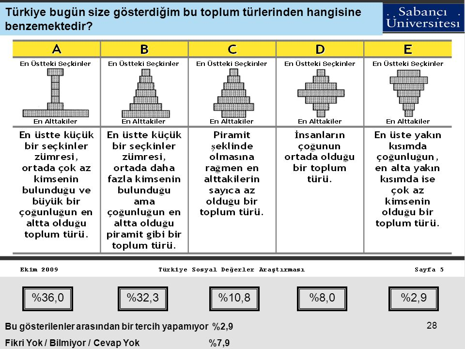 Türkiye bugün size gösterdiğim bu toplum türlerinden hangisine benzemektedir