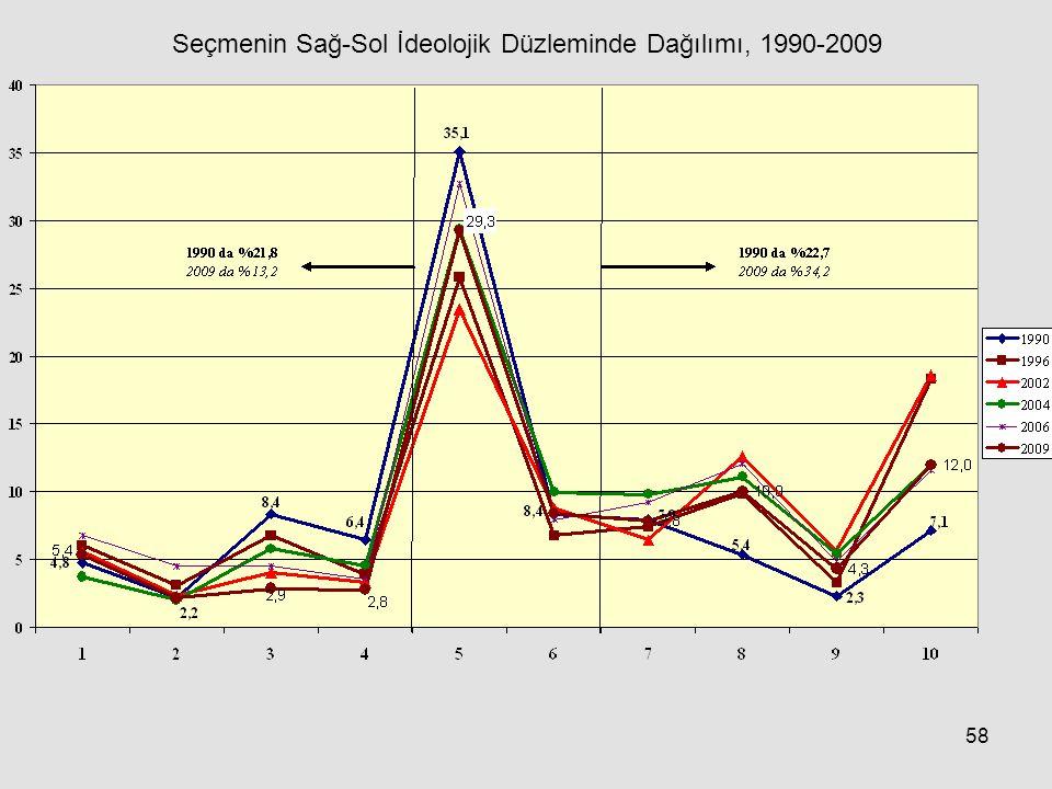 Seçmenin Sağ-Sol İdeolojik Düzleminde Dağılımı, 1990-2009