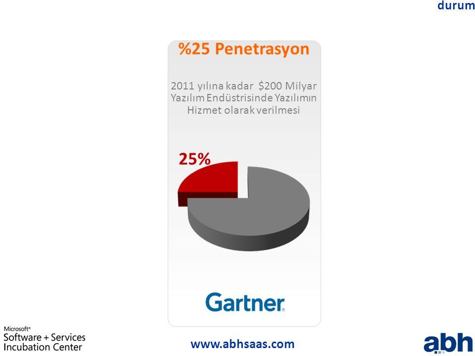 durum %25 Penetrasyon. 2011 yılına kadar $200 Milyar Yazılım Endüstrisinde Yazılımın Hizmet olarak verilmesi.
