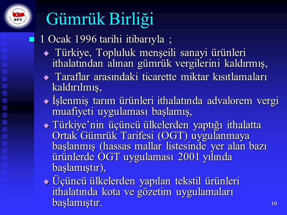Gümrük Birliği 1 Ocak 1996 tarihi itibarıyla ;