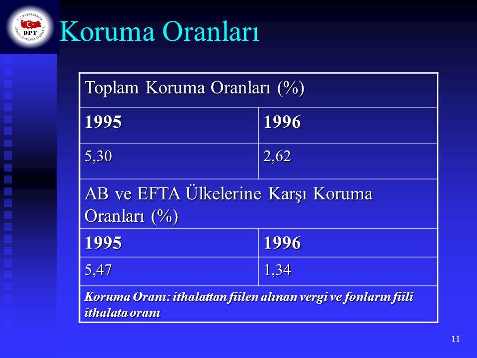 Koruma Oranları Toplam Koruma Oranları (%) 1995 1996