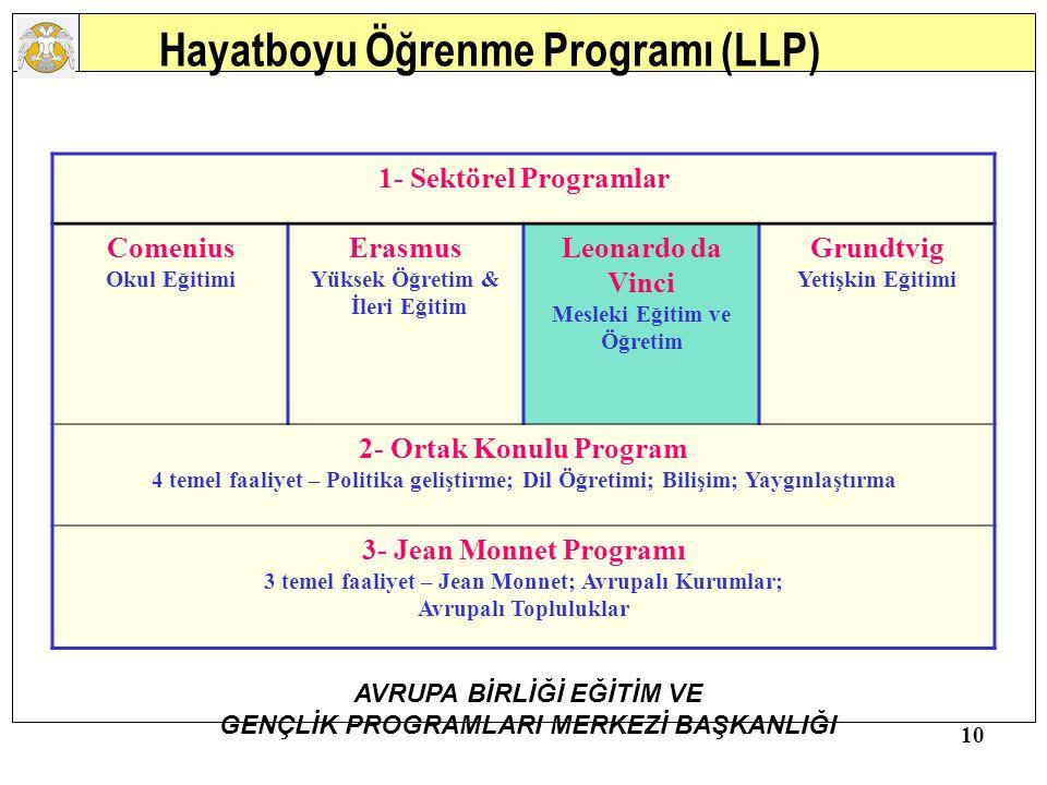 Hayatboyu Öğrenme Programı (LLP)