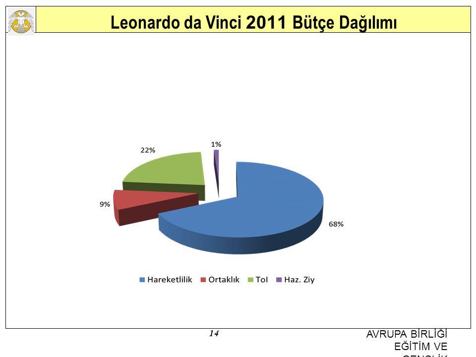 Leonardo da Vinci 2011 Bütçe Dağılımı