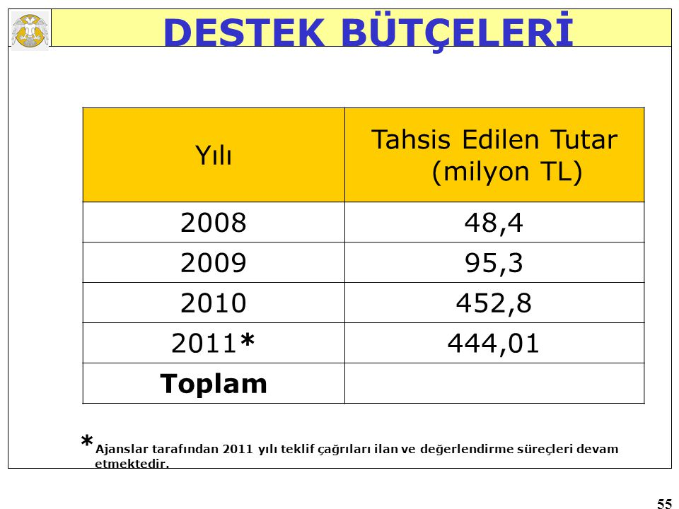 Tahsis Edilen Tutar (milyon TL)