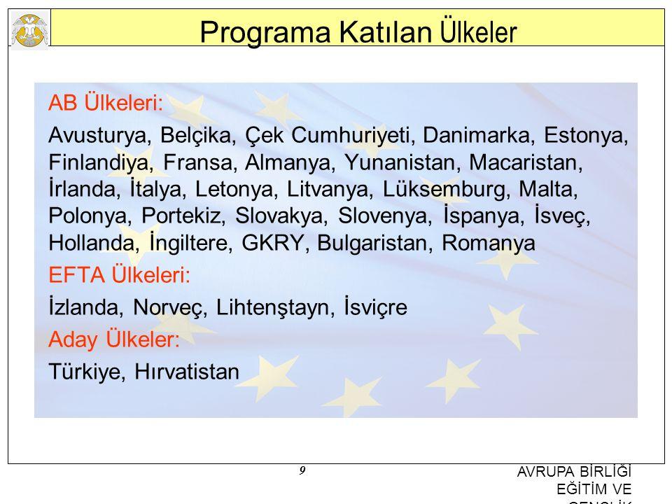 Programa Katılan Ülkeler