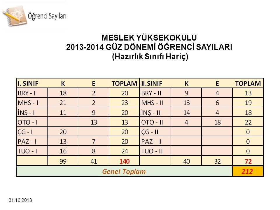 2013-2014 GÜZ DÖNEMİ ÖĞRENCİ SAYILARI (Hazırlık Sınıfı Hariç)
