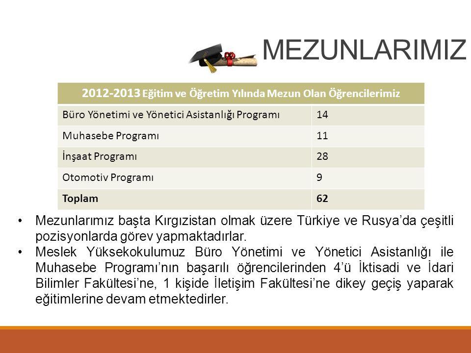 2012-2013 Eğitim ve Öğretim Yılında Mezun Olan Öğrencilerimiz
