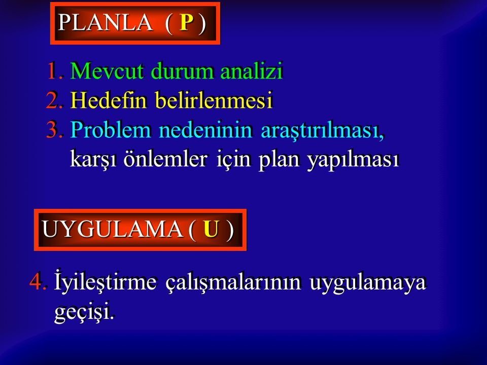 PLANLA ( P ) 1. Mevcut durum analizi. 2. Hedefin belirlenmesi. 3. Problem nedeninin araştırılması,