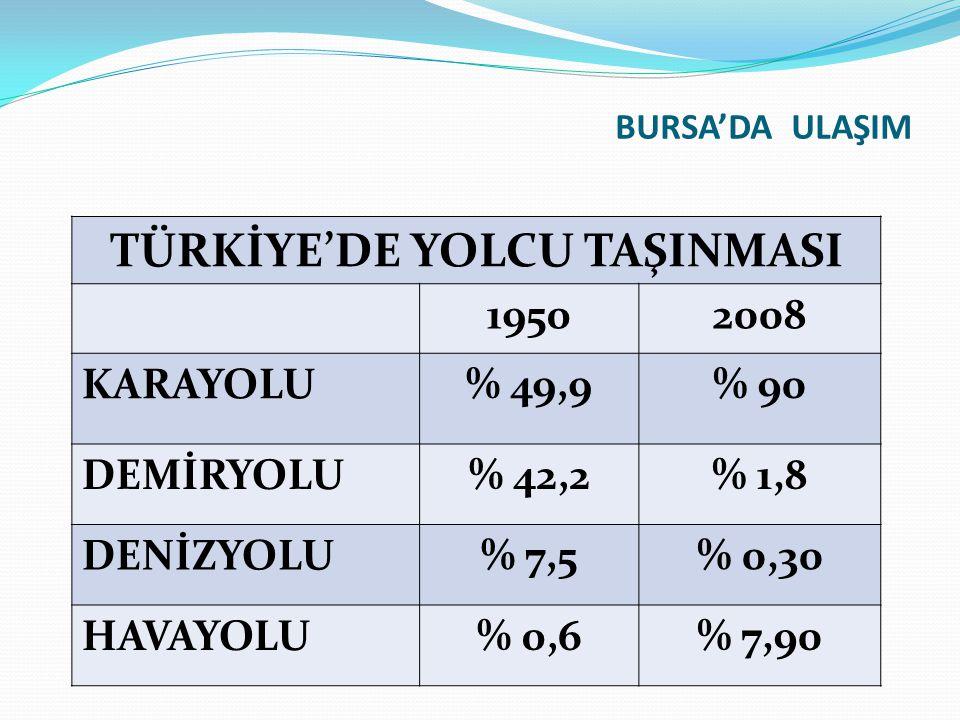 TÜRKİYE'DE YOLCU TAŞINMASI