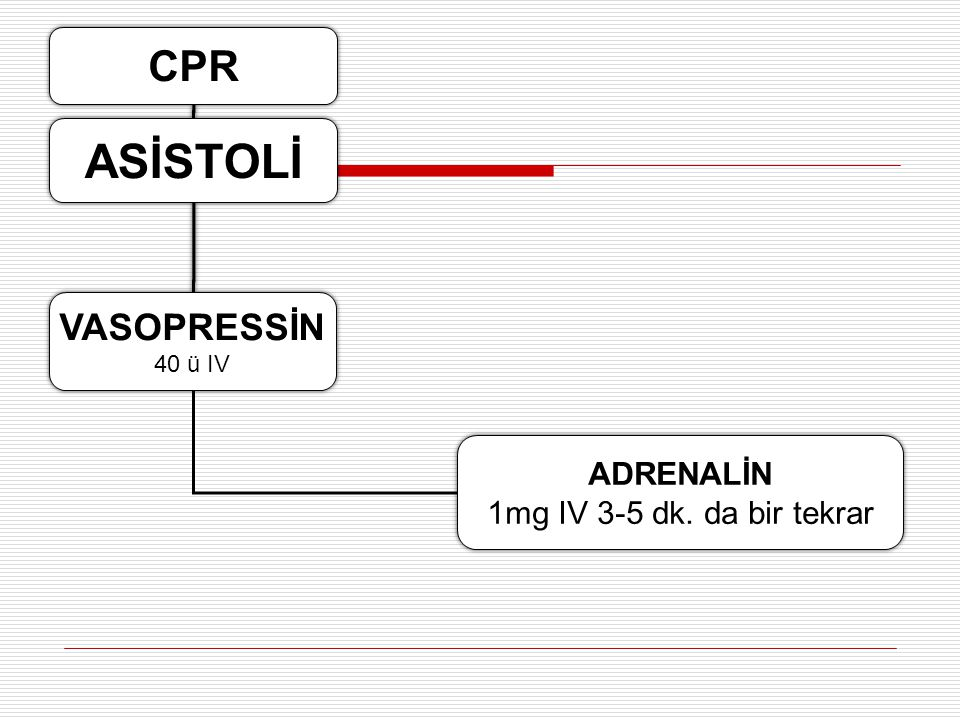 ASİSTOLİ CPR VASOPRESSİN ADRENALİN 1mg IV 3-5 dk. da bir tekrar