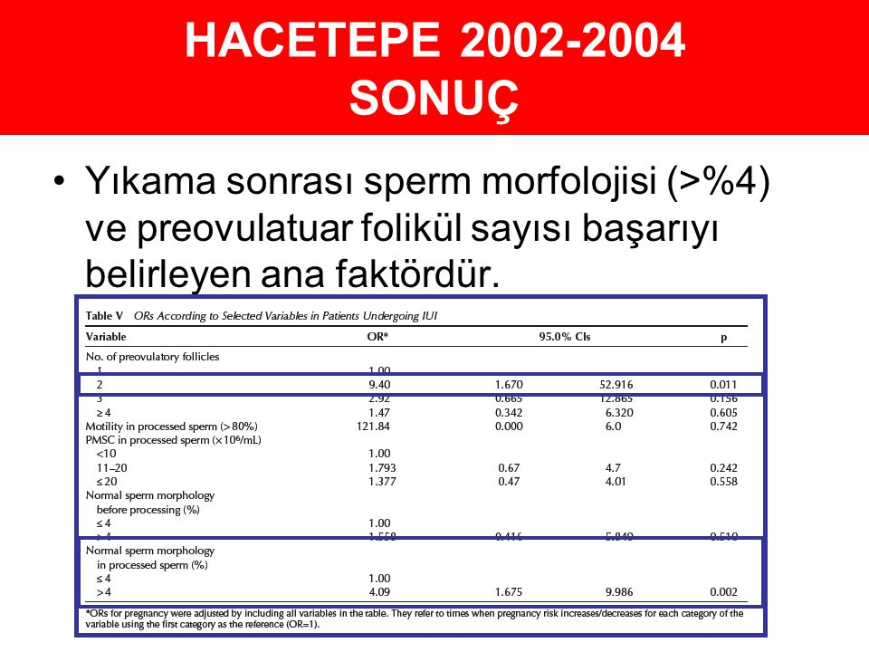 HACETEPE 2002-2004 SONUÇ Yıkama sonrası sperm morfolojisi (>%4) ve preovulatuar folikül sayısı başarıyı belirleyen ana faktördür.