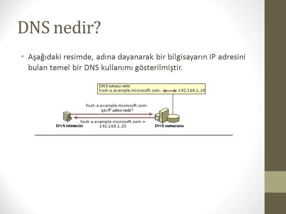 DNS nedir.