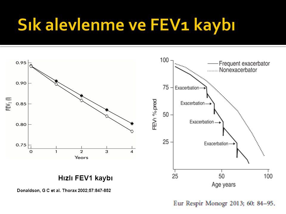 Sık alevlenme ve FEV1 kaybı
