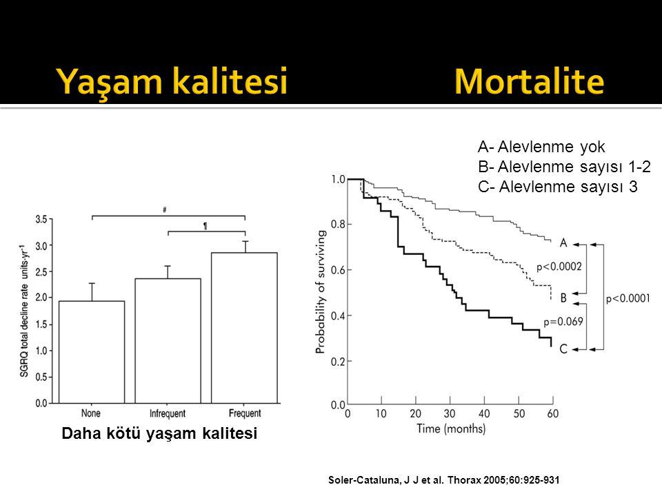 Yaşam kalitesi Mortalite