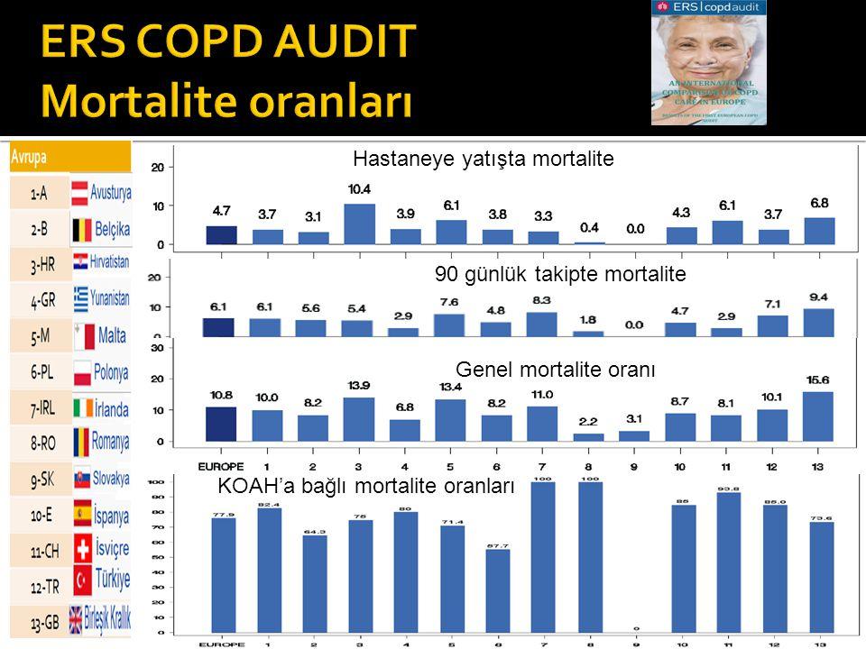 ERS COPD AUDIT Mortalite oranları