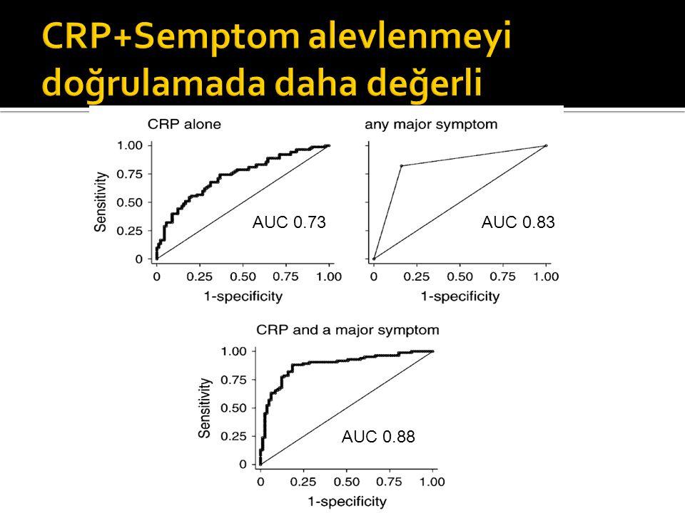 CRP+Semptom alevlenmeyi doğrulamada daha değerli