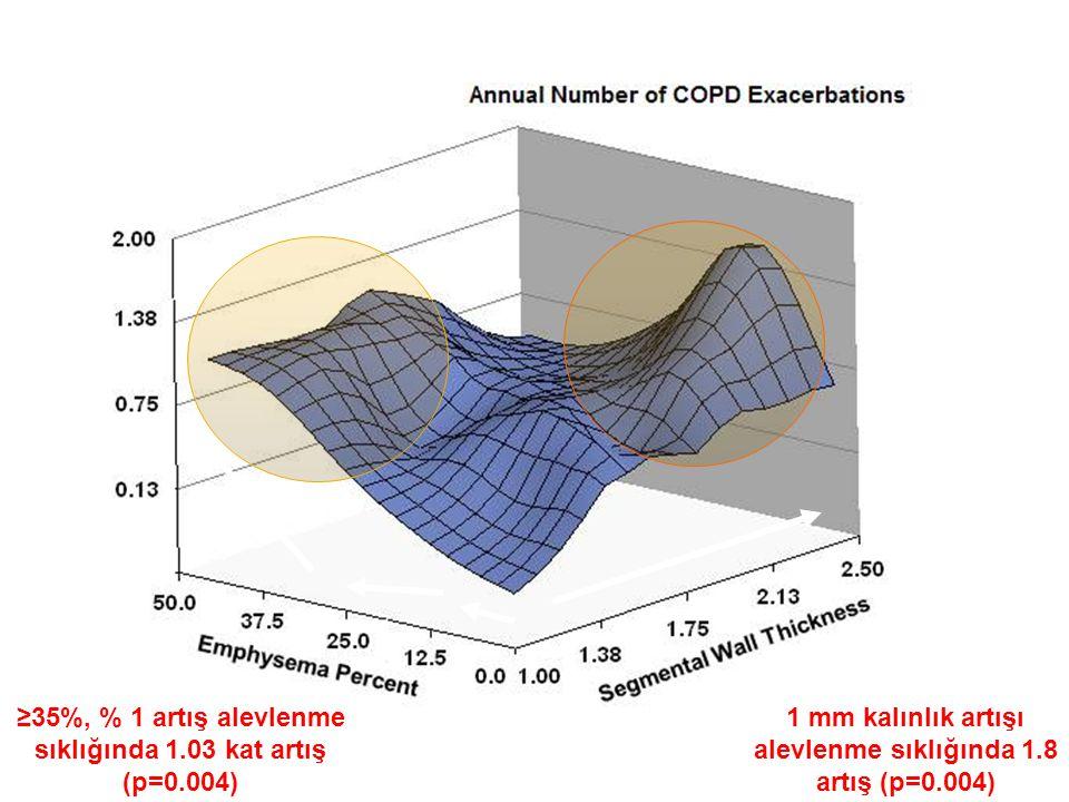 ≥35%, % 1 artış alevlenme sıklığında 1.03 kat artış (p=0.004)