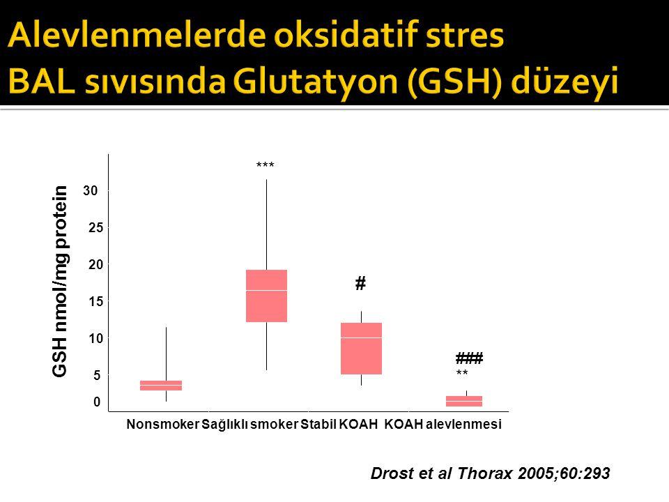 Alevlenmelerde oksidatif stres BAL sıvısında Glutatyon (GSH) düzeyi