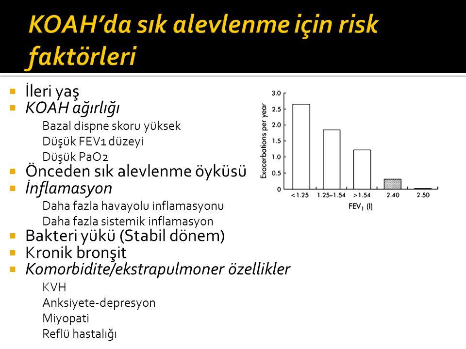 KOAH'da sık alevlenme için risk faktörleri