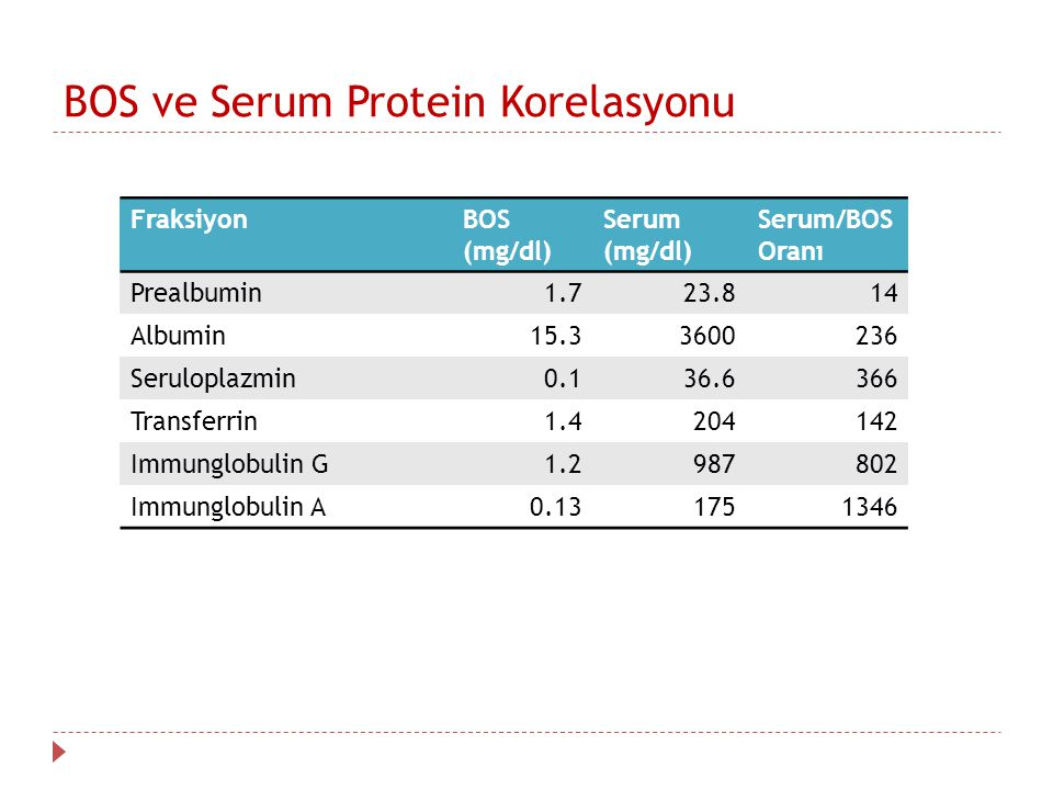 BOS ve Serum Protein Korelasyonu