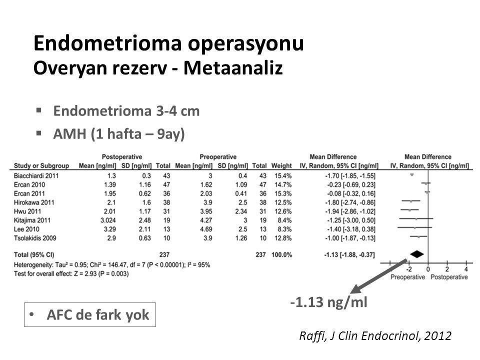 Endometrioma operasyonu Overyan rezerv - Metaanaliz