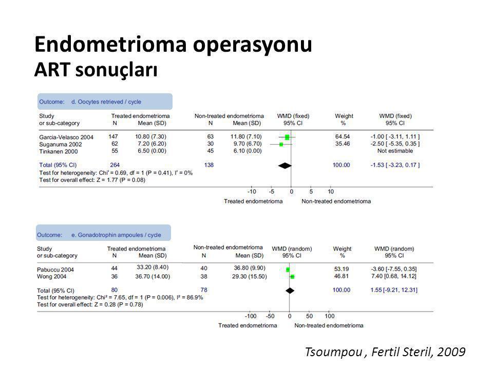 Endometrioma operasyonu ART sonuçları