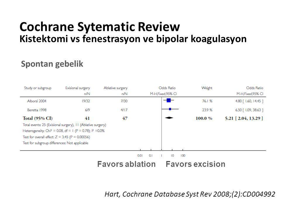 Cochrane Sytematic Review
