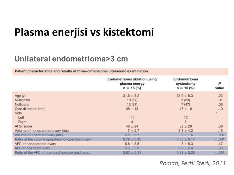 Plasma enerjisi vs kistektomi