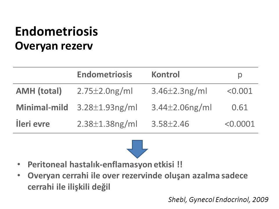 Endometriosis Overyan rezerv
