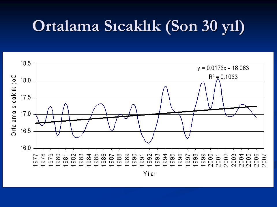 Ortalama Sıcaklık (Son 30 yıl)