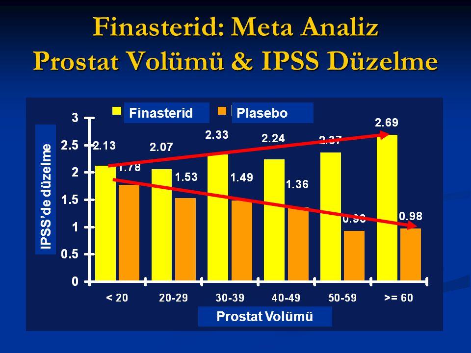 Finasterid: Meta Analiz Prostat Volümü & IPSS Düzelme