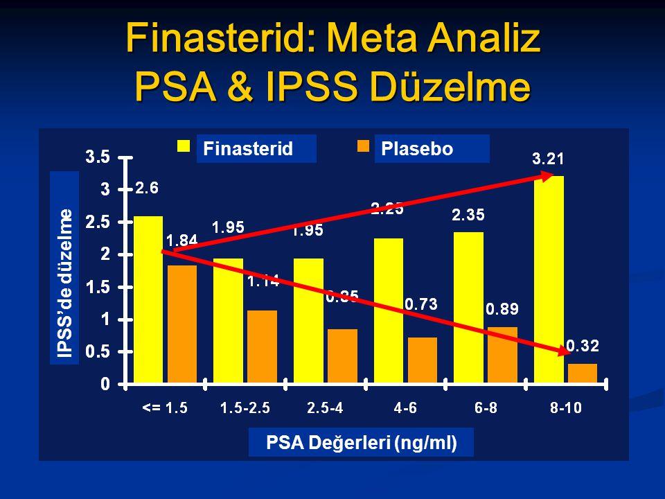 Finasterid: Meta Analiz PSA & IPSS Düzelme