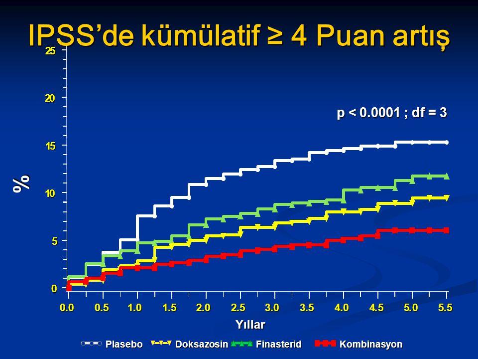 IPSS'de kümülatif ≥ 4 Puan artış