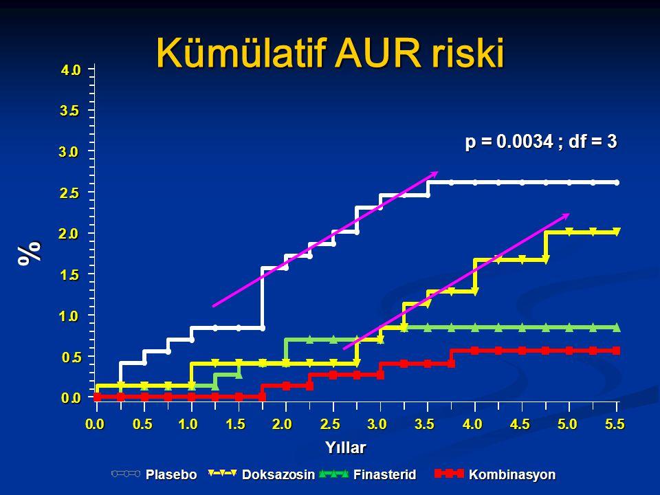 Kümülatif AUR riski % p = 0.0034 ; df = 3 Position: