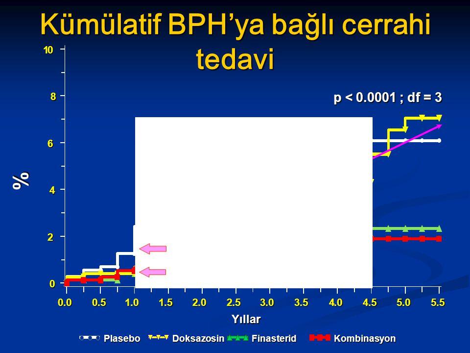 Kümülatif BPH'ya bağlı cerrahi tedavi