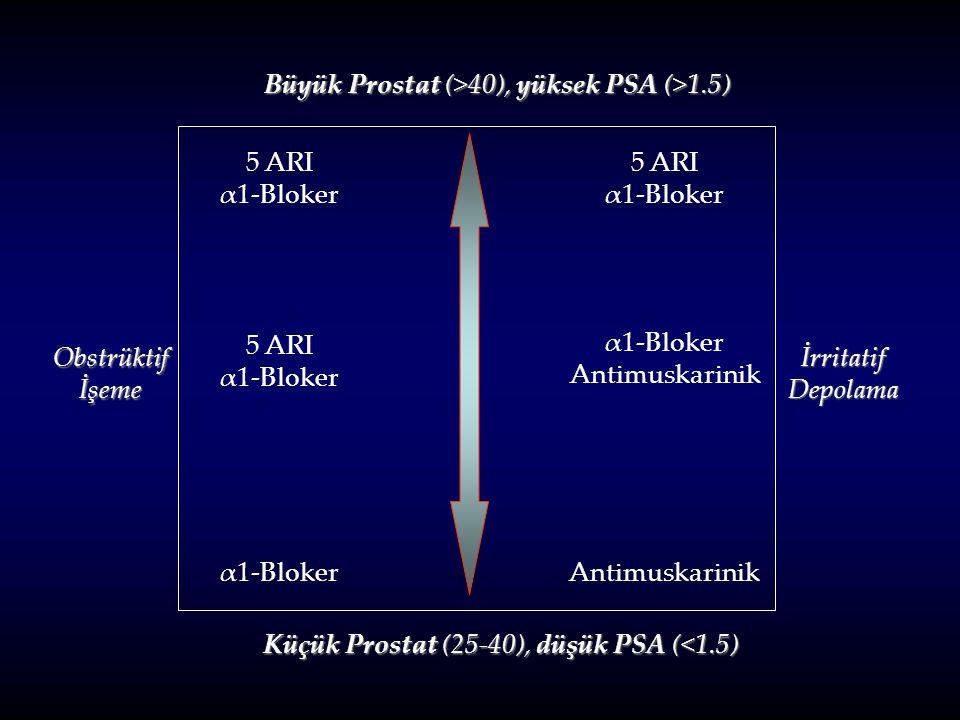 Büyük Prostat (>40), yüksek PSA (>1.5)