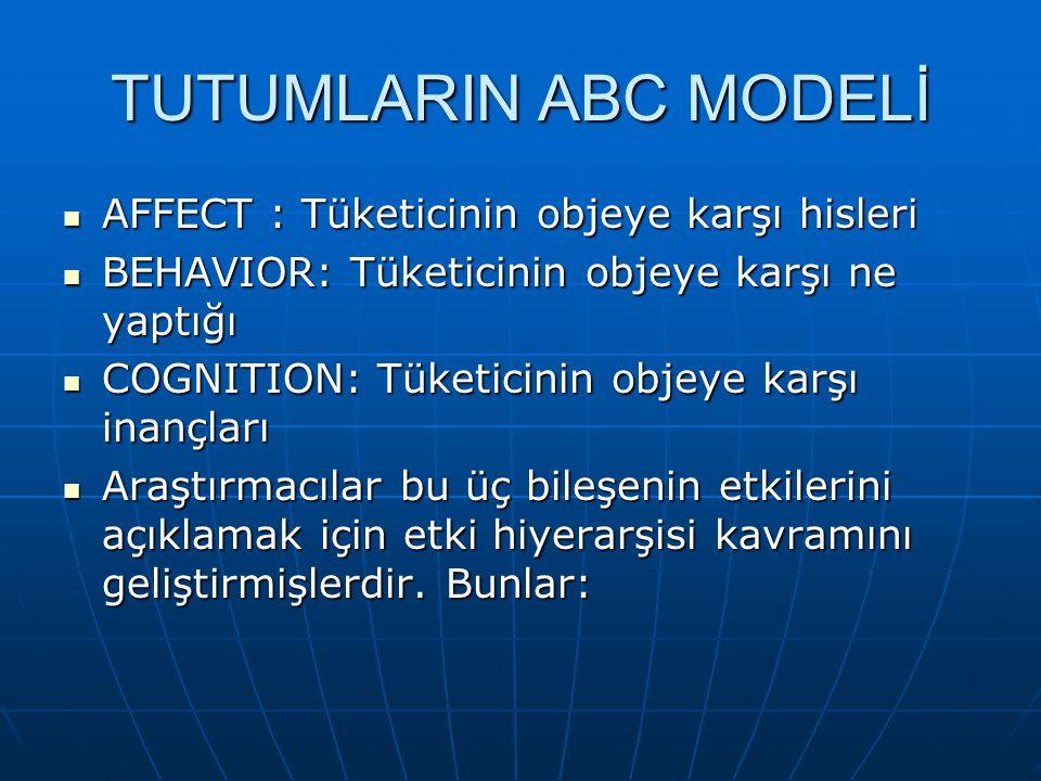 TUTUMLARIN ABC MODELİ AFFECT : Tüketicinin objeye karşı hisleri