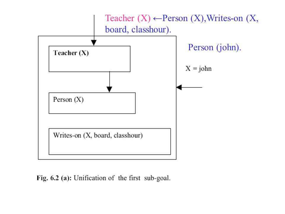 Teacher (X) ←Person (X),Writes-on (X, board, classhour).