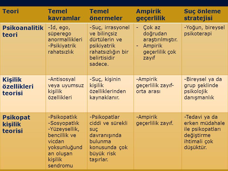 Kişilik özellikleri teorisi