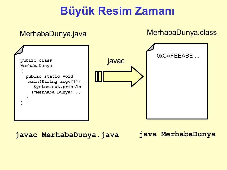 Büyük Resim Zamanı MerhabaDunya.class MerhabaDunya.java javac