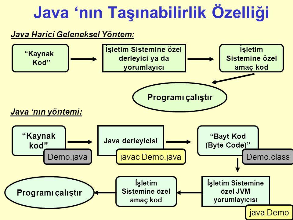 Java 'nın Taşınabilirlik Özelliği