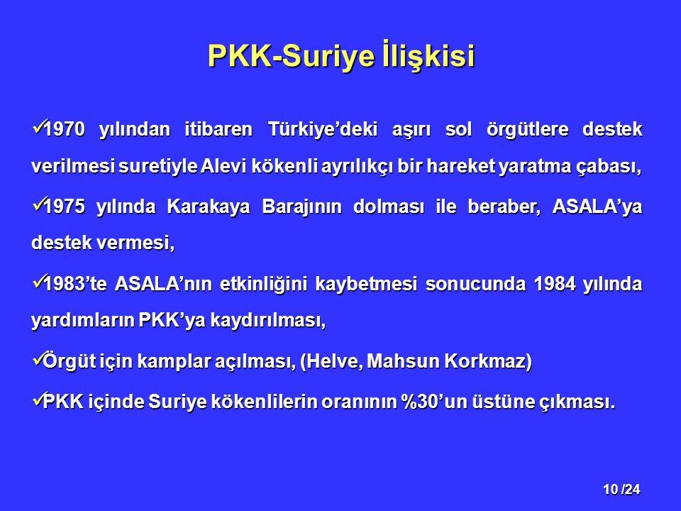PKK-Suriye İlişkisi